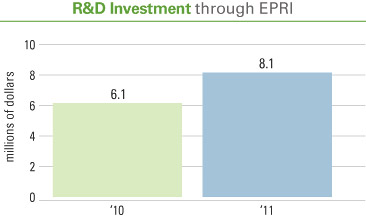 R&D investment through EPRI