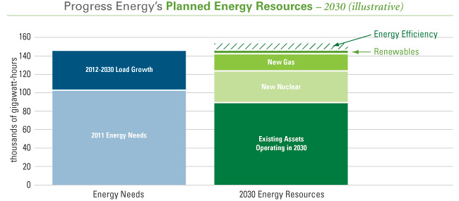 Planned energy resources