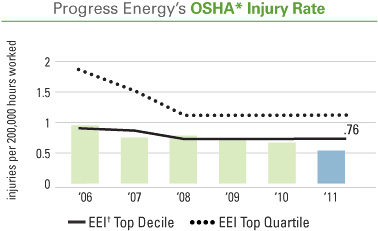 OSHA injury rate