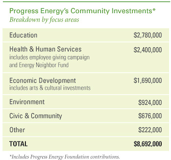 Progress Energy Community Investment chart