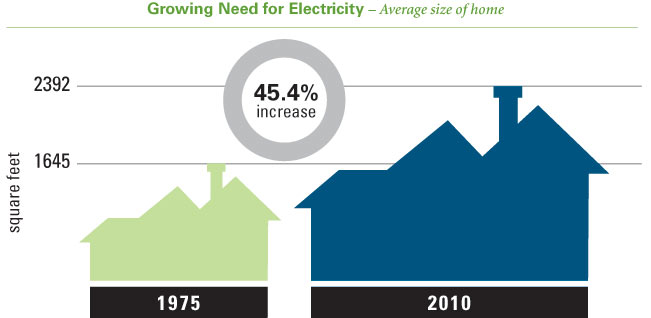Growing Need for Electricity