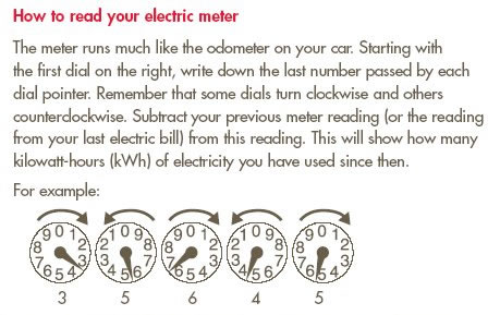 How to read your electric meter.  The meter runs much like the odometer on your car. Starting with the first dial on the right, write down the last number passed by each dial pointer. Remember that some dials turn clockwise and others counterclockwise. Subtract your previous meter reading (or the reading from your last electric bill) from this reading. This will show how many kilowatt-hours (kWh) of electricity you have used since then.